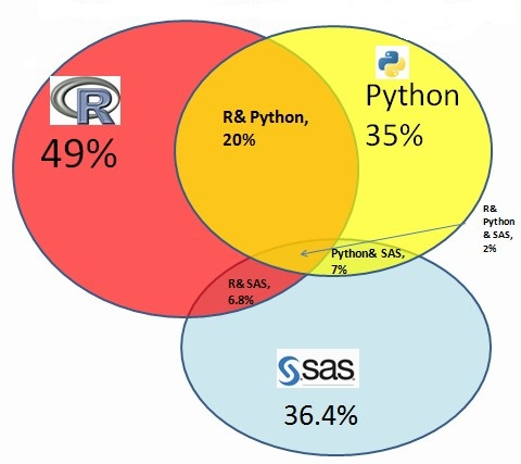 languages-data-mining-r-python-sas